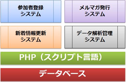 図:システム開発